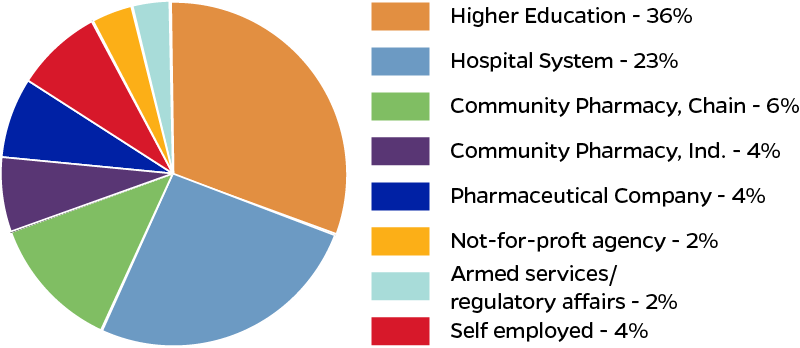 Areas of Practice pie chart